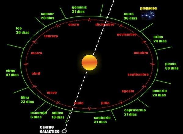Zodiaco-constelaciones