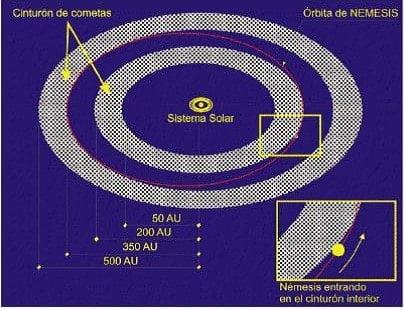 Cinturón de Cometas que rodea al Sistema Solar